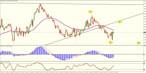 USD/JPY, Strong Resistance @ 118.852 Zone