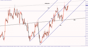 AUD/USD poised for more gains April 15, 2016