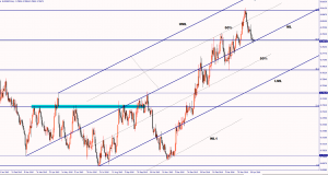 EUR/GBP testing the buyers April 22, 2016