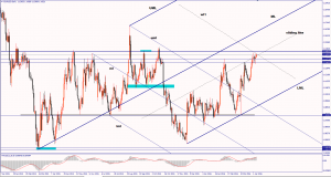 EUR/USD looks to trade higher April 7, 2016
