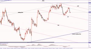 EUR/USD can ECB boost the price? April 21, 2016