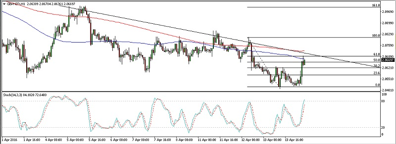 GBPNZD1