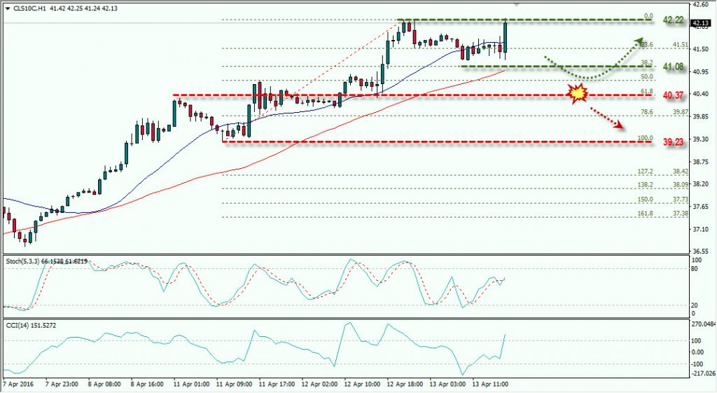 OIL 13 APRIL 2106 FOREX.TODAY