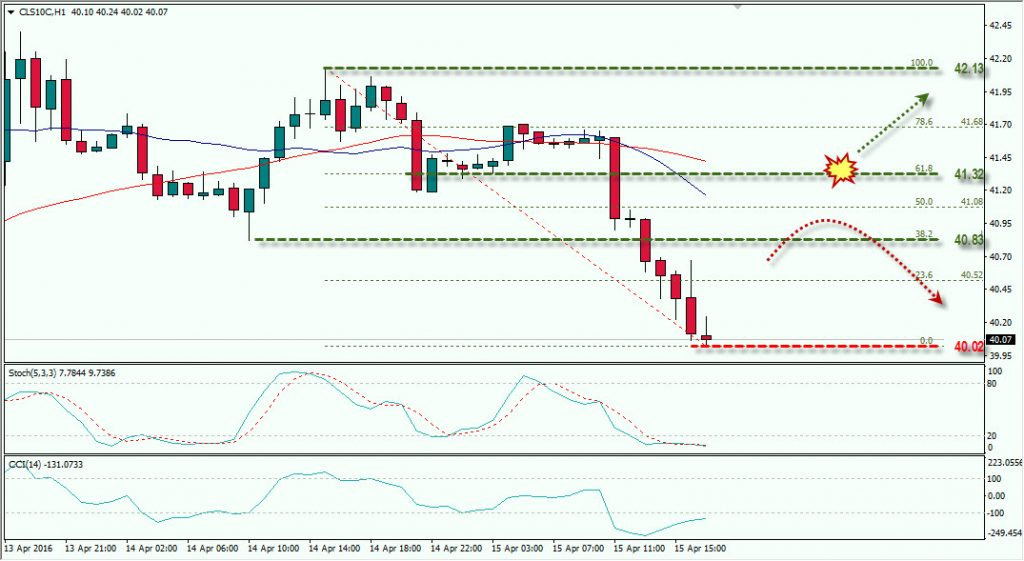 Forex oil signal