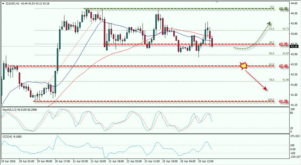 OIL 25 APRIL 2106 FOREX.TODAY