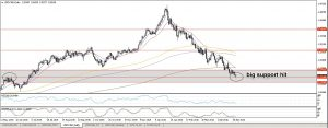 USDCAD AT IMPORTANT SUPPORT