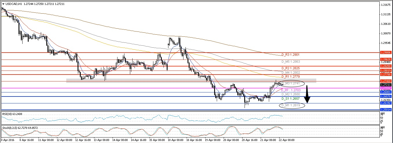 USDCAD H1