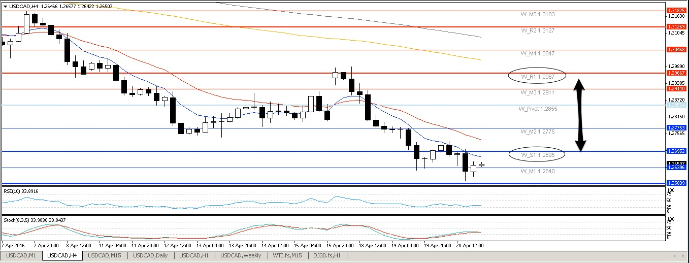 USDCAD H4 21