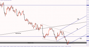 USD/CAD could bounce from the lows April 14, 2016