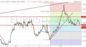EURUSD Daily Market Updates (13th May, 2016)