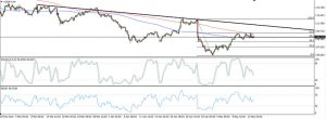 USDJPY Downtrend Correction (May 16, 2015)