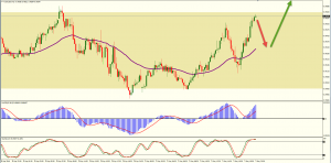 Looking at the AUDUSD Daily Chart