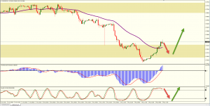 CADCHF at Support