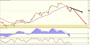 EURGBP Daily Head and Shoulder Pattern