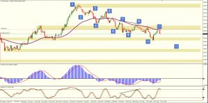 Short Entry on NZDCAD