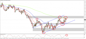 GBPUSD Recap and Weekly Outlook (May 30, 2016)