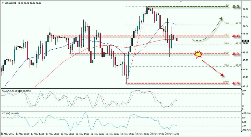 OIL MAY 20 2016 FOREX.TODAY