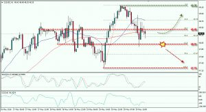 Oil Tests Support Area, Technical Rebound Is Possible: May 20, 2016