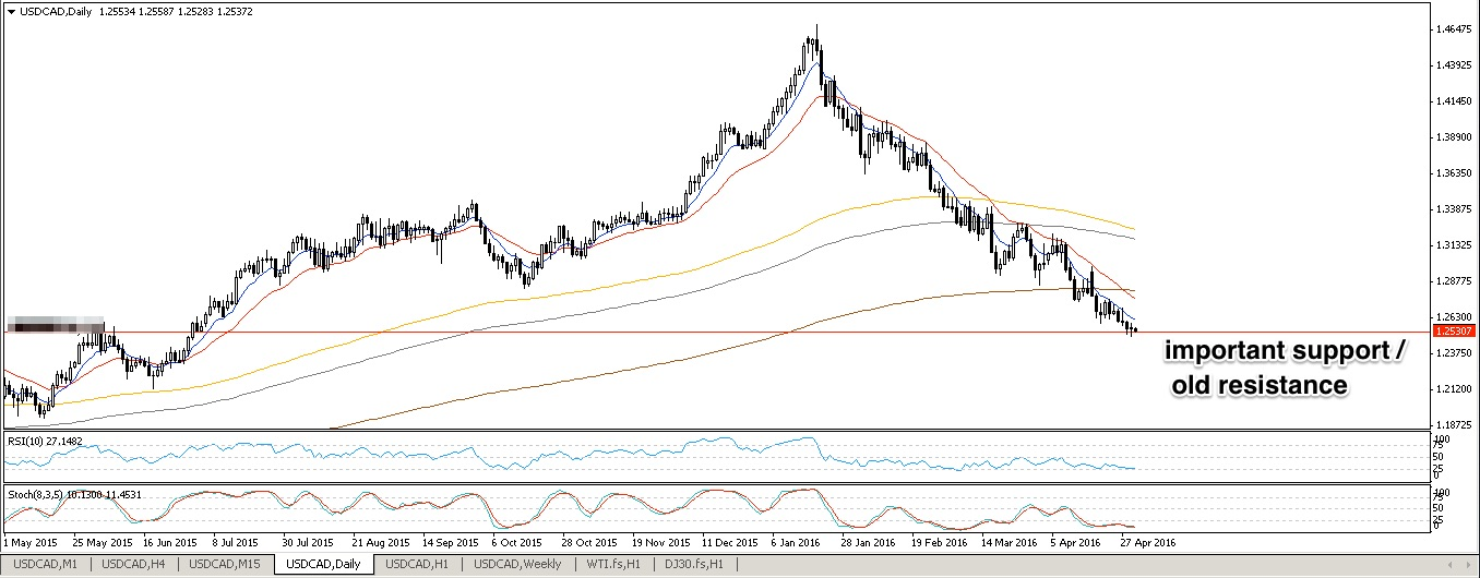 USDCAD D1 05