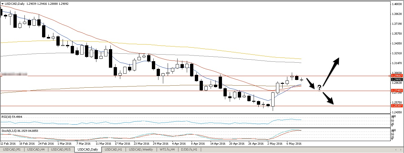 USDCAD D1