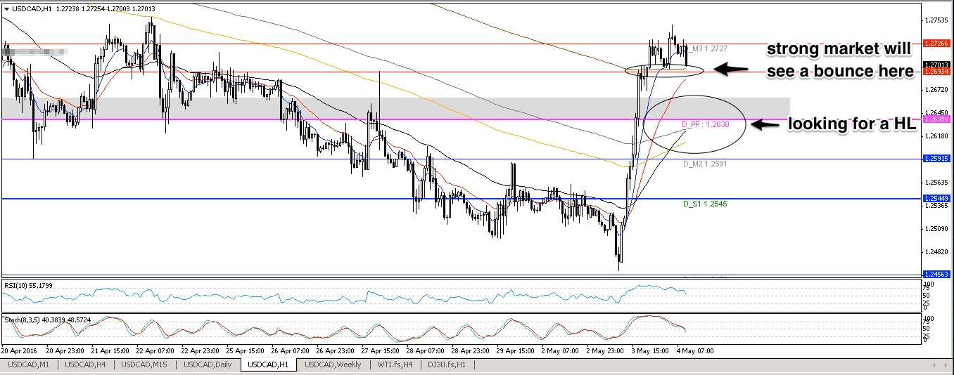 USDCAD H11
