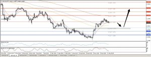 USDCAD Looking for a correction 11-04-2016