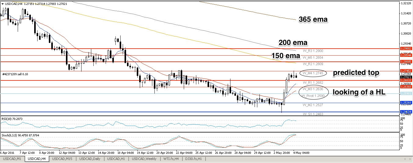 USDCAD H4