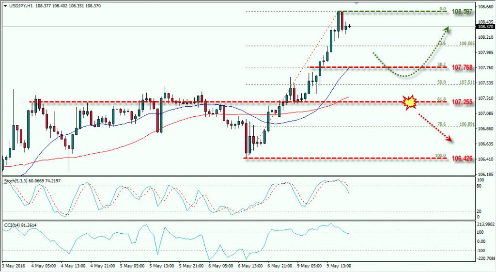 USDJPY 9 MAY 2016 FOREX.TODAY