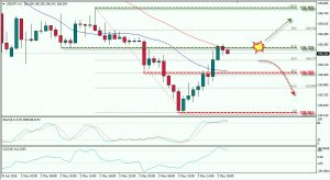 USD/JPY Tests Resistance, Wait for Sell Signal; May 3, 2016
