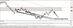 USDCAD LOOKING FOR A HIGHER LOW MAY 04 2016