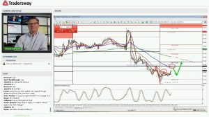 Forex Trading Strategy For Today: (LIVE May 2, 2016)