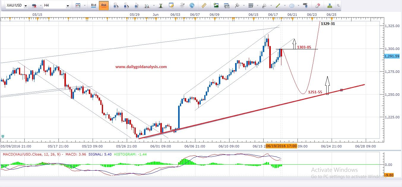 Forex gold charts