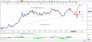 Daily Gold Analysis 23rd June 2016