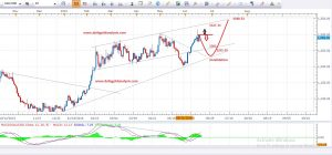 Daily Gold Analysis 21st June 2016