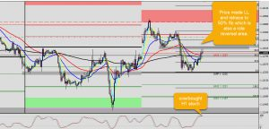 EUR/USD sell opportunity