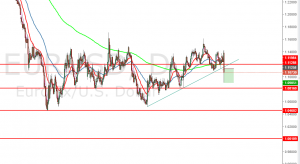 EUR/USD – EU Will Be In A Pickle During Next 3 Months