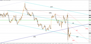 EUR/USD on the way down June 28, 2016
