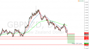 GBPNZD – The Pair I Chose To Short