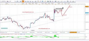 Daily Gold Analysis 29th June 2016
