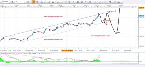 Daily Gold Analysis 16th June 2016
