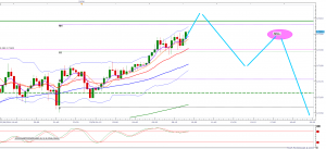 Looking to sell NZDUSD