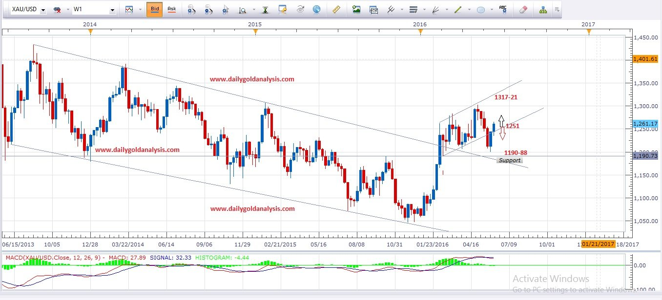 Forex live gold chart today
