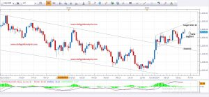 Daily Gold Analysis 14th June 2016