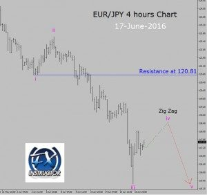 EUR/JPY – Sell setup in 4 hour time frame