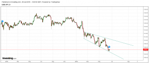 Game of Currencies : A tale of EUR and JPY against USD