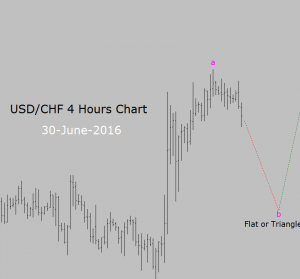 Buy Trade Setup in USD/CHF 4 Hours chart