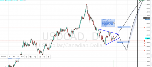 USDCAD long to top of wedge