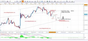 Daily Gold Analysis 14th July 2016