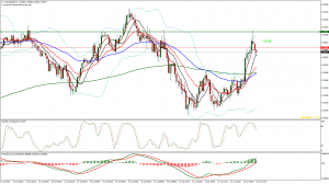 Outlook for AUDUSD