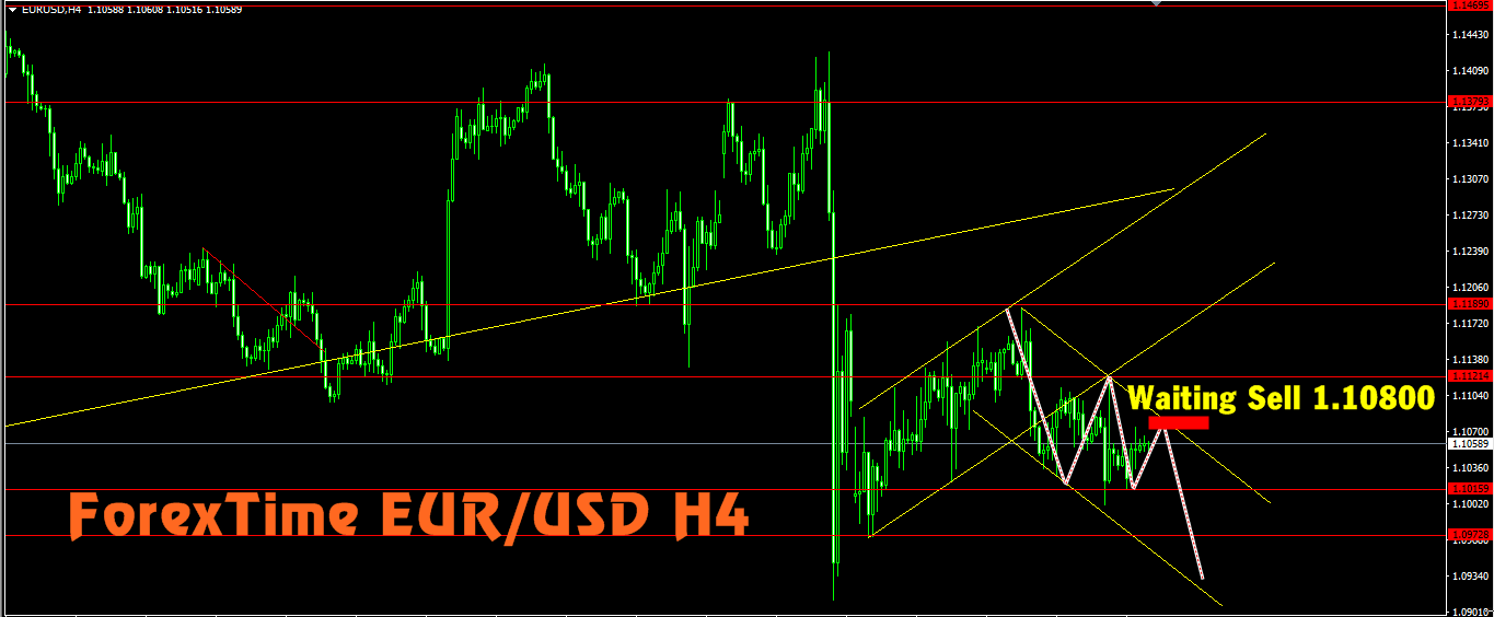Eur usd forex trading